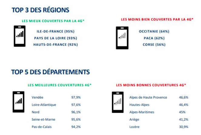 top regions departements couverts 4G