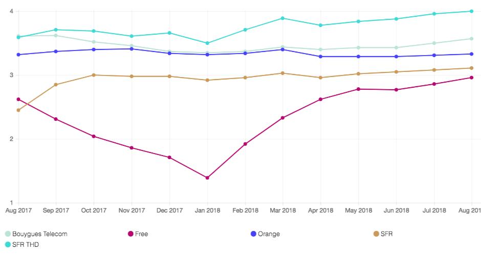 netflix classement operateurs aout 2018